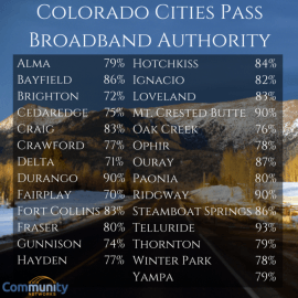 2015colorado-city-muni-broadband-results