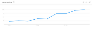 'at home workout' google trend graph march 2020