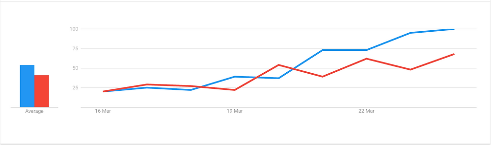 'at home workouts' vs 'workout routine' average interest over time - Google Trends
