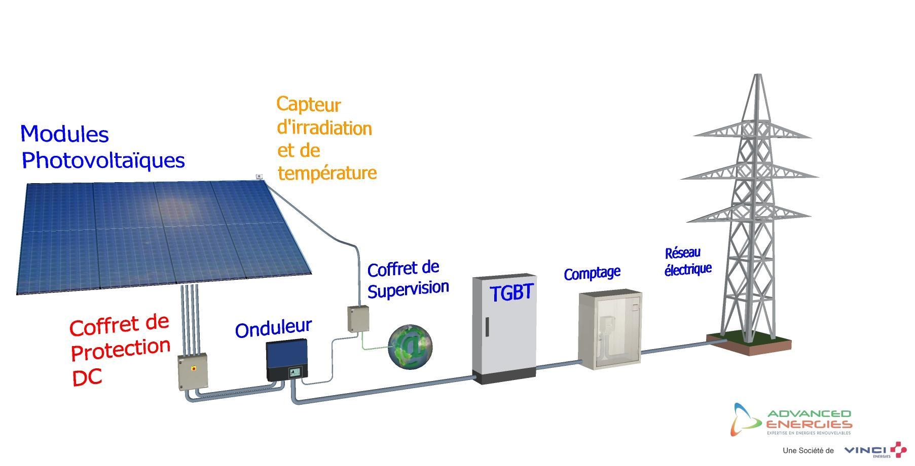 les-etapes-de-injection-de-electricite-sur-reseau-44