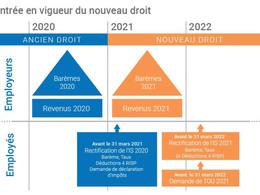 Impôt à la source en 2021 – Guide pour les employeurs