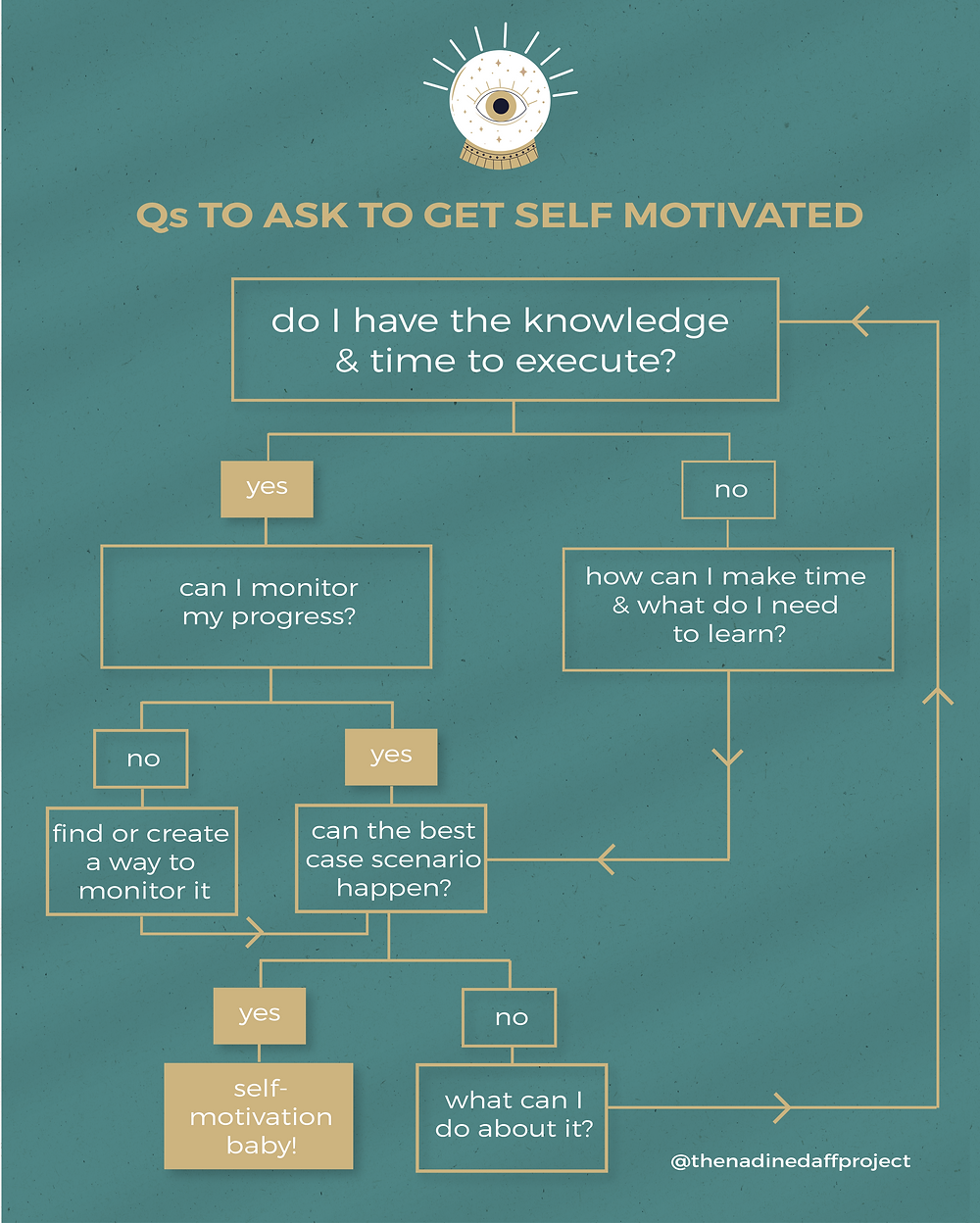 How to get Self Motivated question map