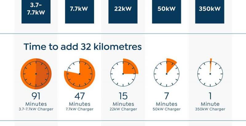 Сколько времени занимает зарядка электромобиля