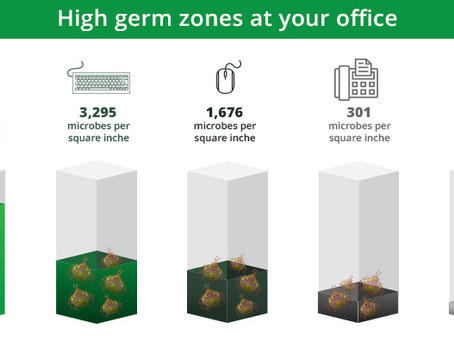 GERMS thrive in your office!
