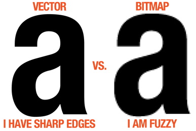 Vector and bitmap images are both just pictures on your screen, but they have vastly different compositions and focuses. Bitmaps are made of pixels, while vector images are software-created and based on mathematical calculations.