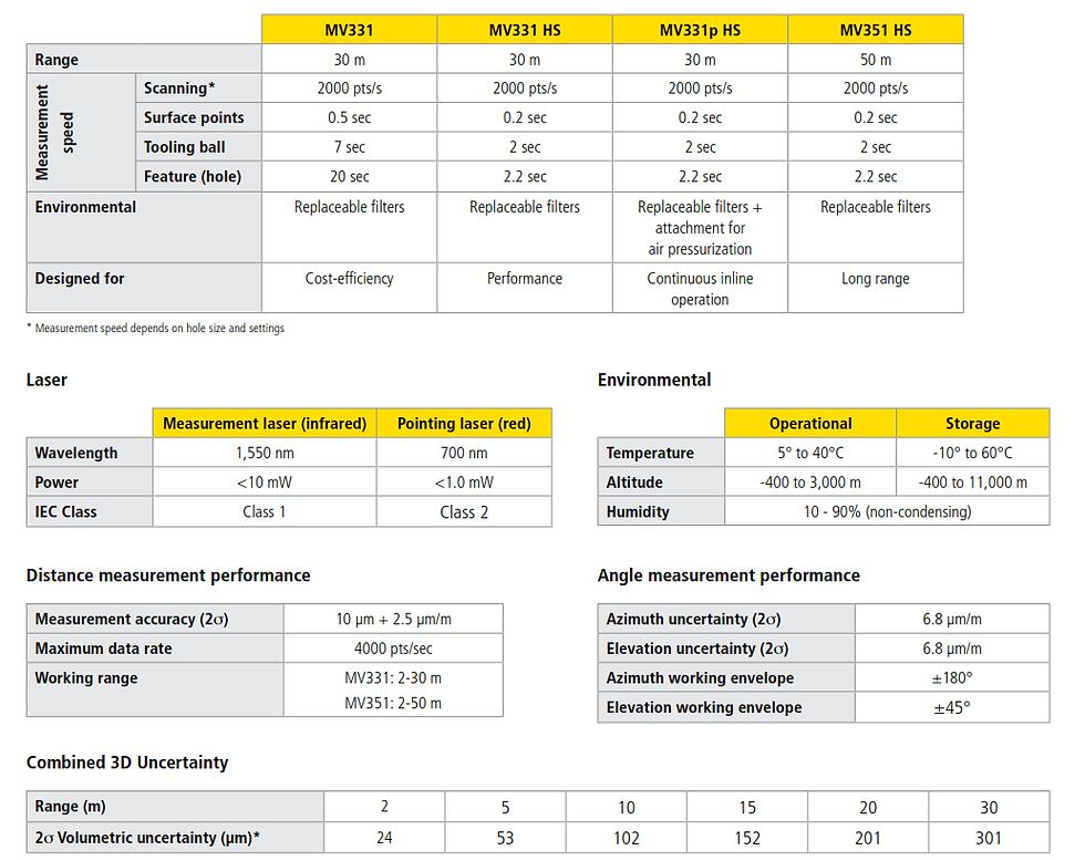 LASS Technology Nikon Laser Radar Spesif