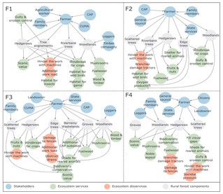 Social drivers of rural forest dynamics : A multi-scale approach combining ethnography, geomatic and