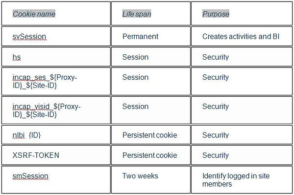 Axe Anxiety Privacy Policy Cookie Table