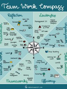 Team Work Compass.png