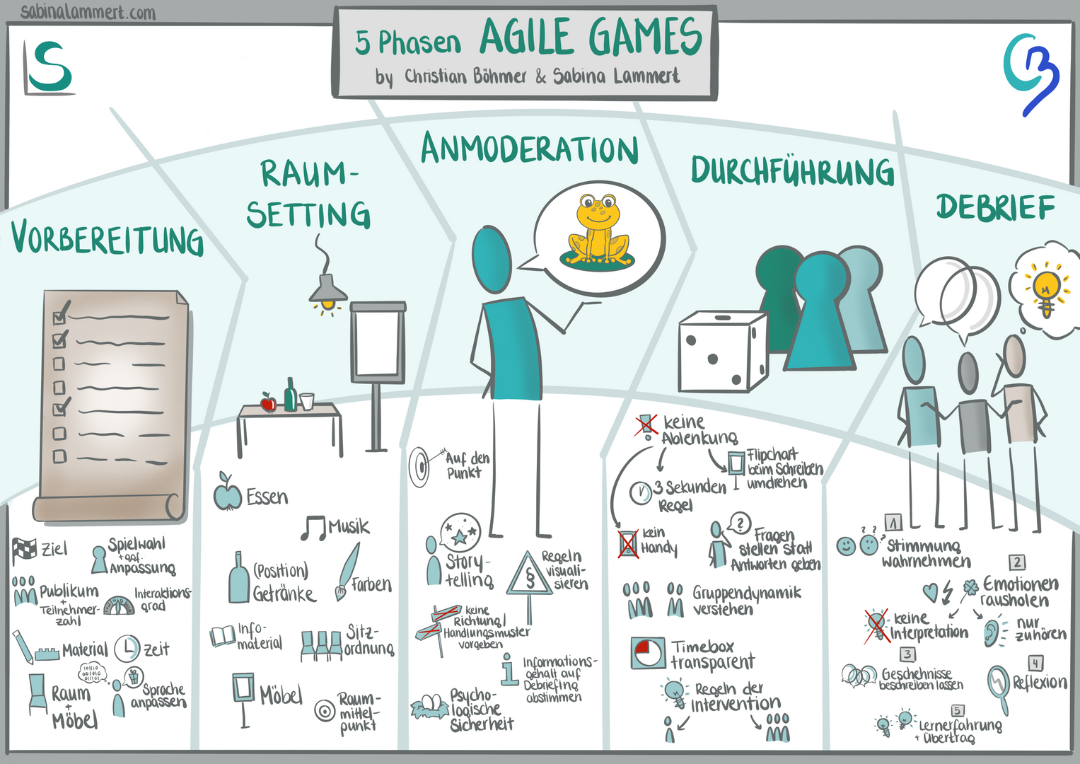 5_Phase_Agile_Games.png