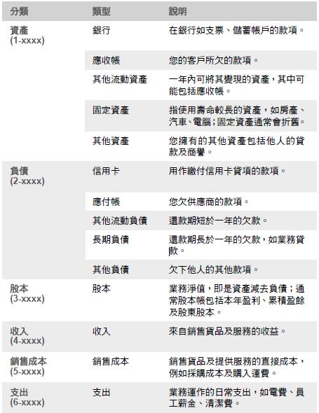 MYOB ABSS - 設定帳戶