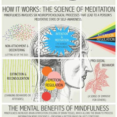 The Higher Self - what is mindfulness?