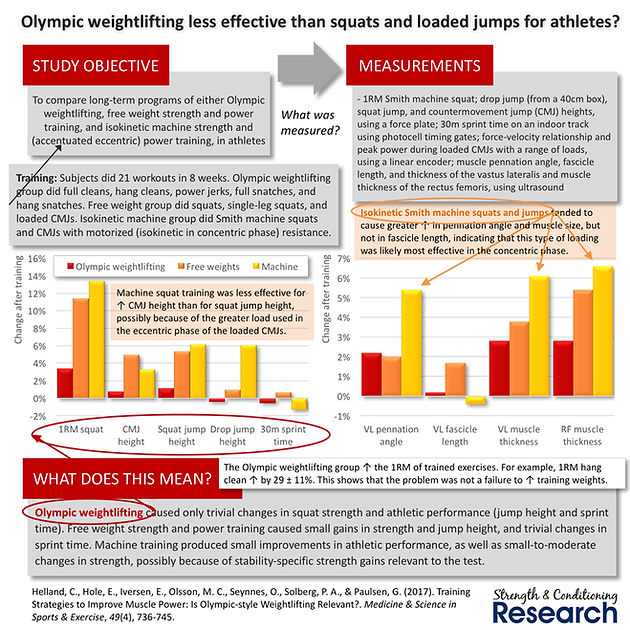 Olympic Lifting is not the best way to improve Sprint Speed or Jump