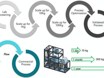Mighty Machines | Efficient Chemical Manufacturing Enabled by Continuous Technology