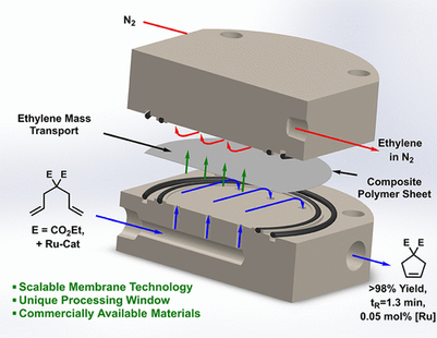 A Scalable Membrane Pervaporation Approach for Continuous Flow Olefin Metathesis