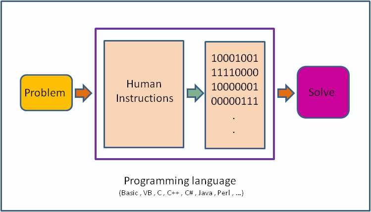 LET'S TALK ABOUT PROGRAMMING LANGUAGES