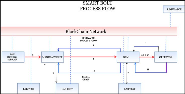 Smart Bolt Process.png
