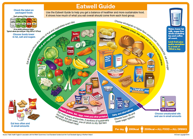 Healthy diet - eatwell guide.png