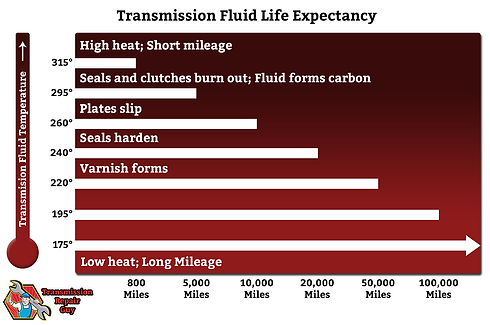 ATF Heat Chart