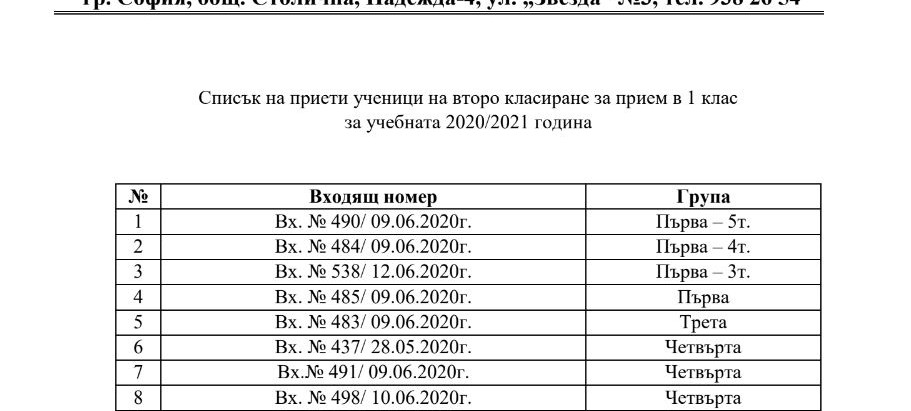 Списък на класираните ученици в I клас за учебната 2020/2021г. – второ класиране