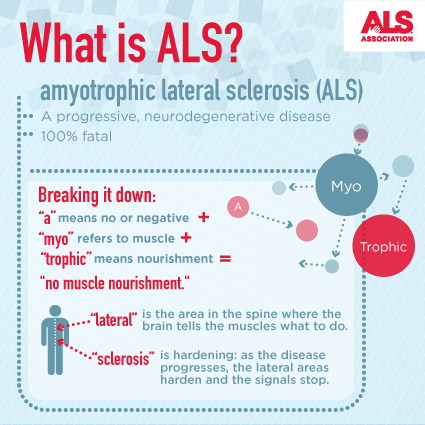 What is ALS