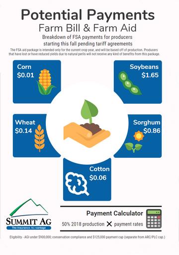 Potential Payments: Farm Bill & Farm Aid