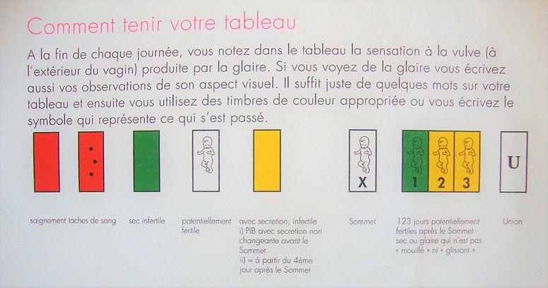 les timbres de couleur symboles de notation