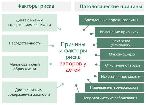 prichiny-i-faktory-riska-zapora-u-detey.
