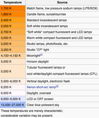 Things Need To Know Before Choosing A LED Light