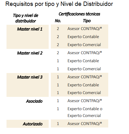 Requisitos de certificación por tipo de distribuidor