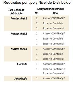 Requisitos de certificación por tipo de distribuidor