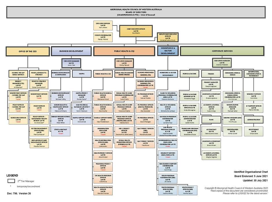 Doc 796 AHCWA Organisational Chart.jpg