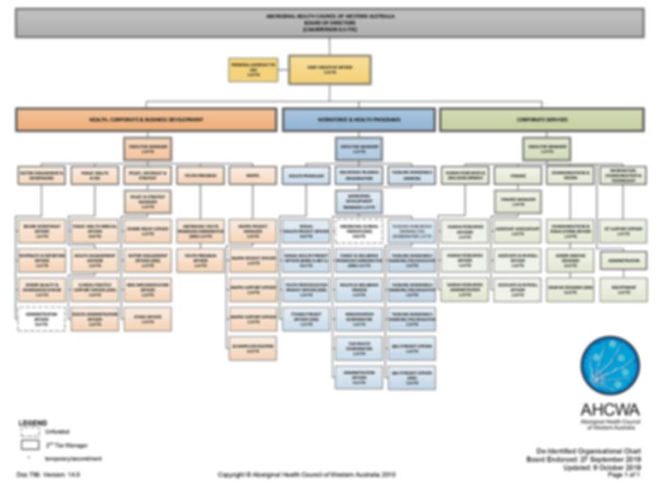 Doc 796 AHCWA Organisational Chart - De-