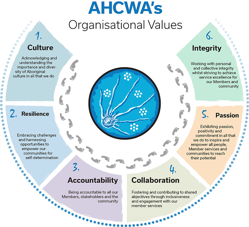 AHCWA Organisation Values.jpg
