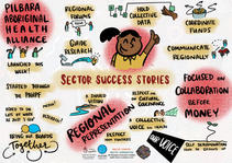 Sector Success Stories
