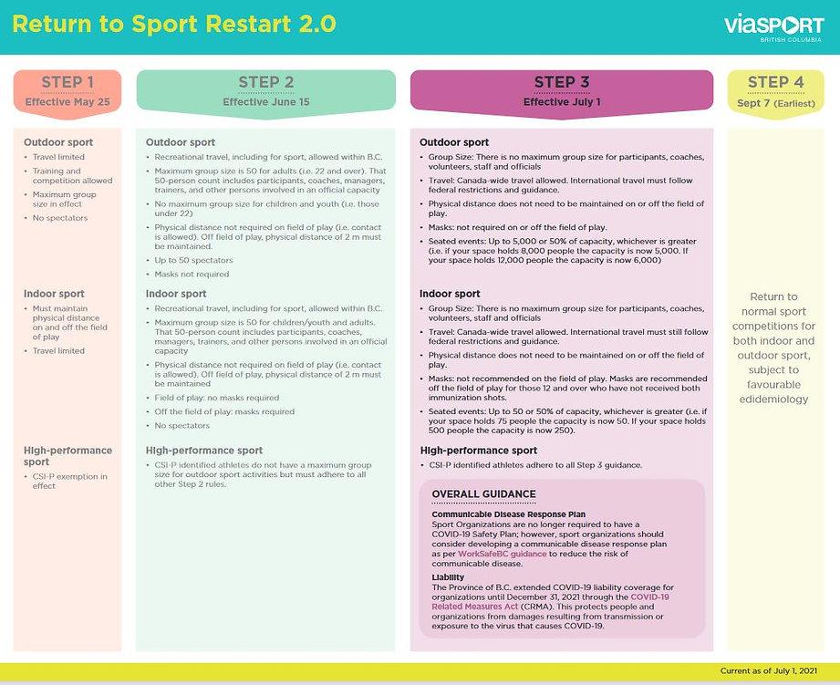 2021_July2_ViaSport_Restart_Chart.jpg