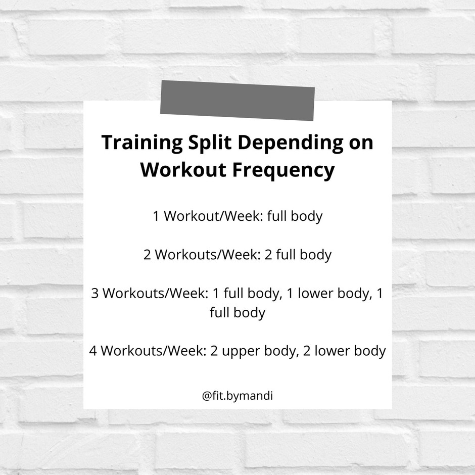 IDEAL TRAINING SPLIT   How to Train Depending on Your Training Frequency