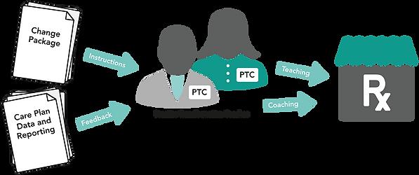 PTC graphic.png