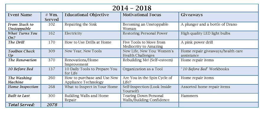 Power-Tools-Social-2014-2018-Chart