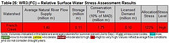 Surface Water Stress.JPG