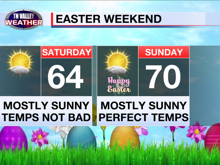 Chance for storms toward midweek.  Roller coast temperatures.  Great weather for Easter!