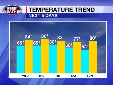 Warm weather continues.  Rain and storm chances return to the forecast.