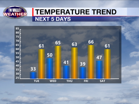 Moderating temperatures this week.  Stormy Wednesday.  Clear for Thanksgiving.