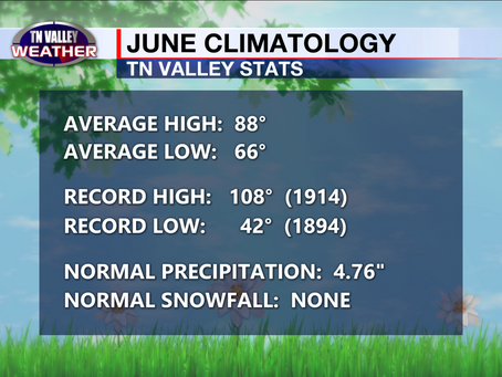 It's now June in the Tennessee Valley.  What do we expect from the weather this time of year?