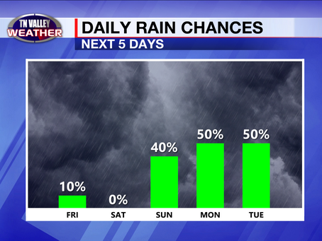 A few spotty storms today.  A break Friday and Saturday.  Then a wetter weather pattern returns.