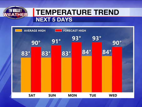 Hot and Dry weather locally next few days.  Beach weather looks great!  Tropics interesting?