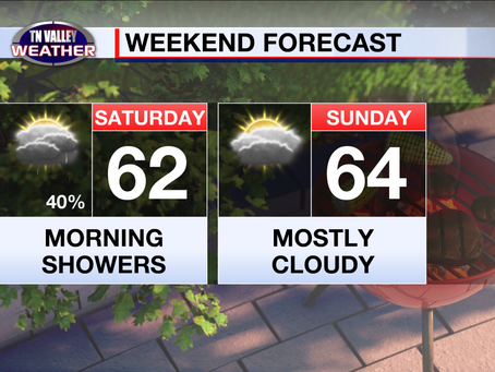 A few showers heading into the weekend.  Temps staying a bit on the cool side.