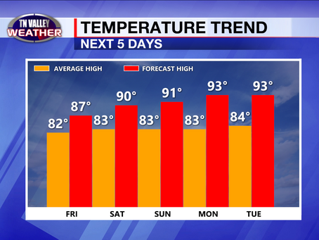Heat ridge is building in.  90s are on the way.  Watching the tropics already?