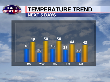 Seasonable temps this week. Showers Thursday.  Sunday into Monday looks very interesting!