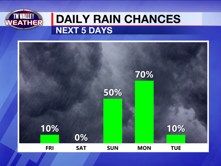 Showers ending today.  Clearing through Saturday.  Rain returns Sunday.  Severe storms Monday?